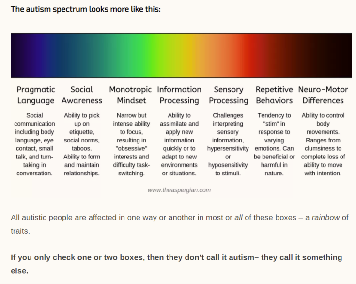 the aspergian - spectrum