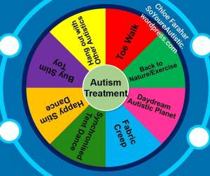 treatment wheel - Chloe Farahar
